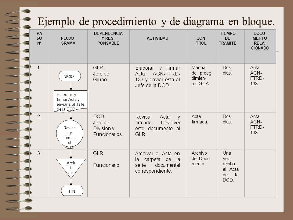 Los manuales de procedimientos y la importancia de su for Ejemplo de manual de procedimientos de un restaurante
