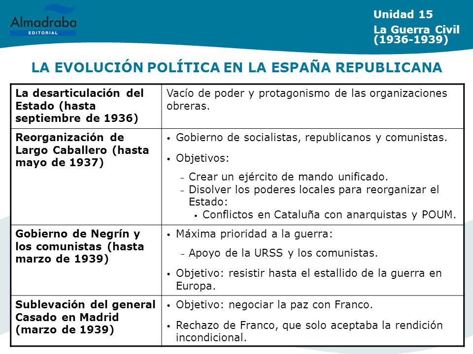 LA EVOLUCIÓN POLÍTICA EN LA ESPAÑA REPUBLICANA
