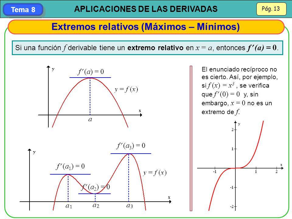 Extremos relativos (Máximos – Mínimos)