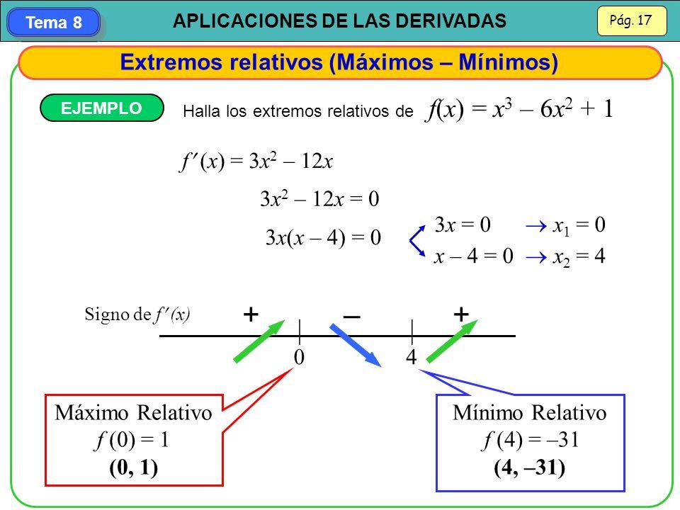 + – + Extremos relativos (Máximos – Mínimos) f (x) = 3x2 – 12x