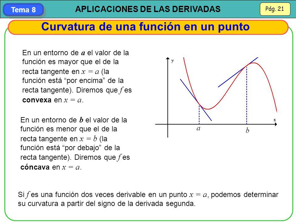 Curvatura de una función en un punto