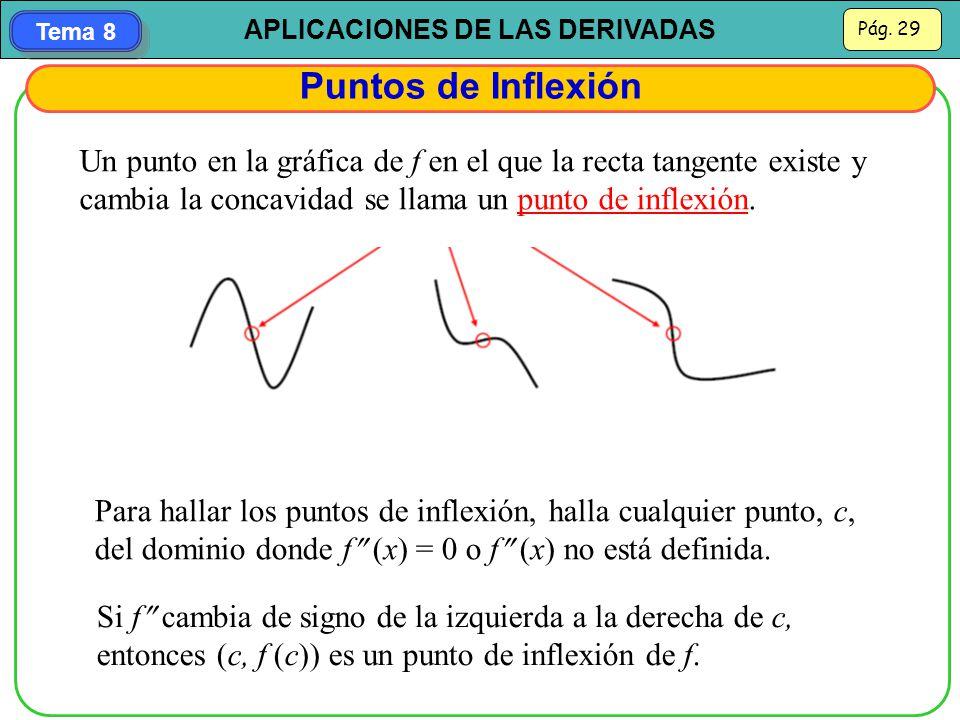 Puntos de Inflexión Un punto en la gráfica de f en el que la recta tangente existe y cambia la concavidad se llama un punto de inflexión.