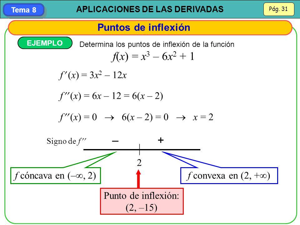 – + Puntos de inflexión f (x) = 3x2 – 12x