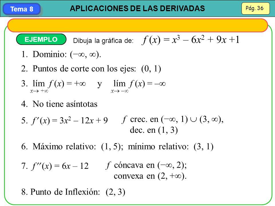 2. Puntos de corte con los ejes: (0, 1)