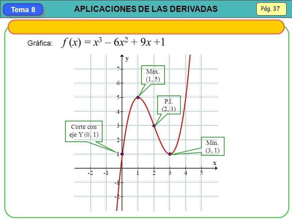 Gráfica: f (x) = x3 – 6x2 + 9x +1 Máx. (1, 5) P.I. (2, 3)