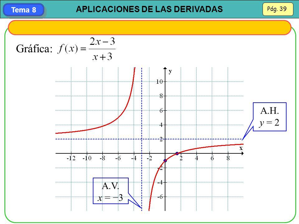 Gráfica: A.H. y = 2 A.V. x = −3
