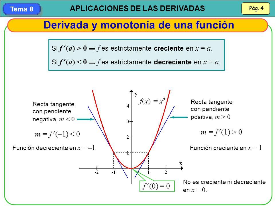 Derivada y monotonía de una función