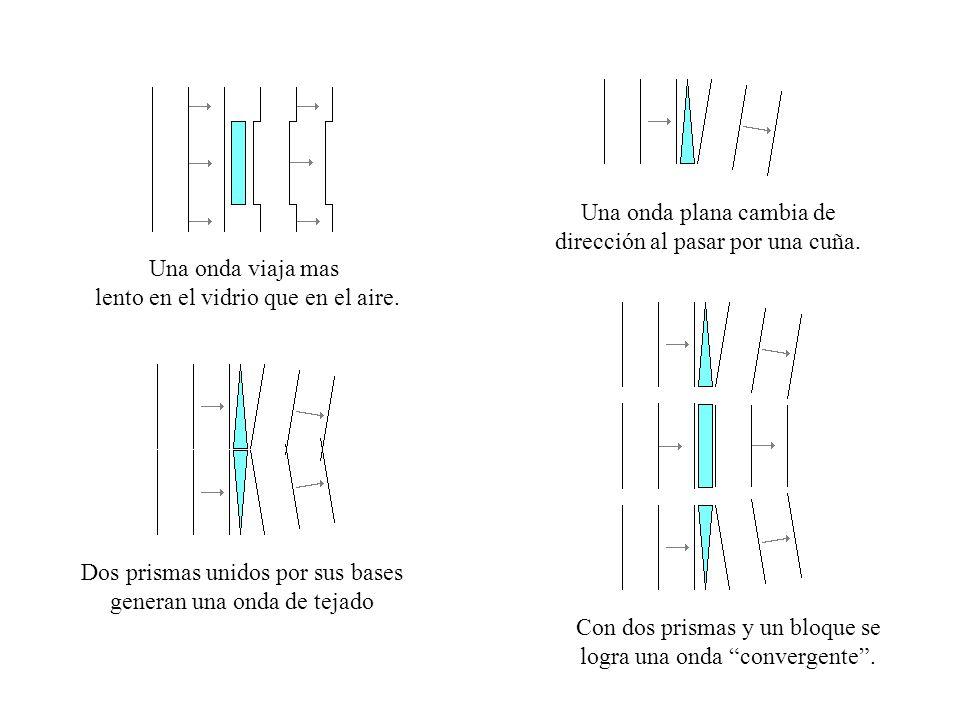 Una onda plana cambia de dirección al pasar por una cuña.