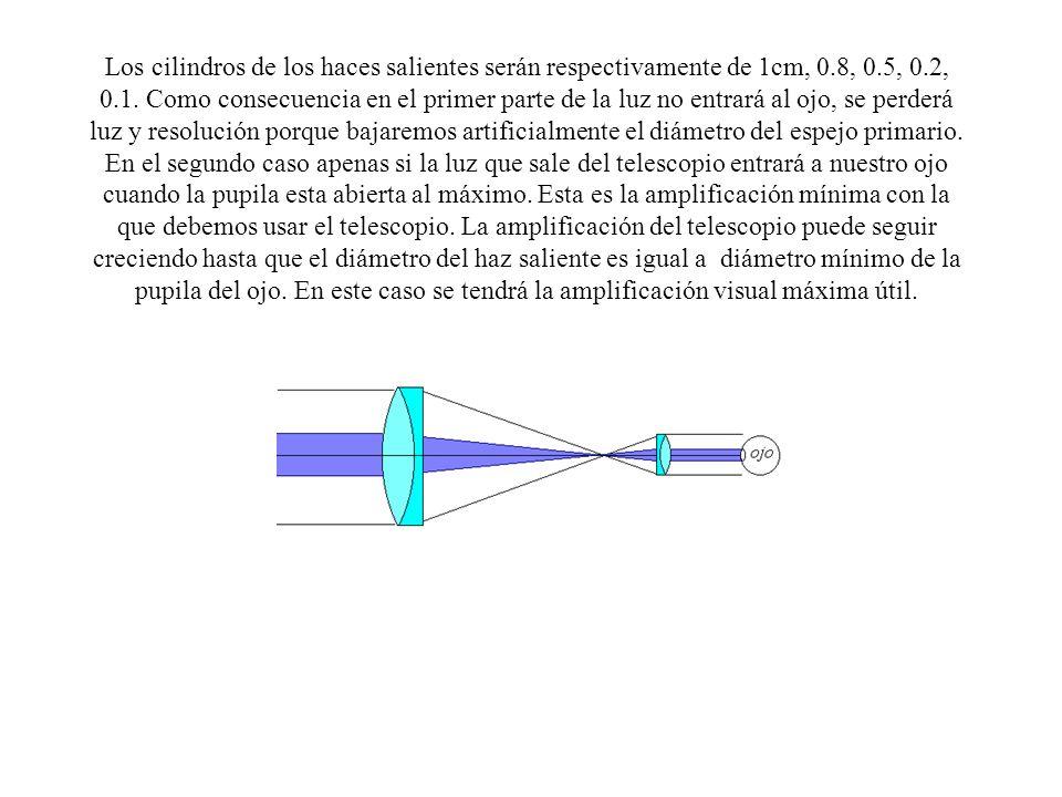 Los cilindros de los haces salientes serán respectivamente de 1cm, 0