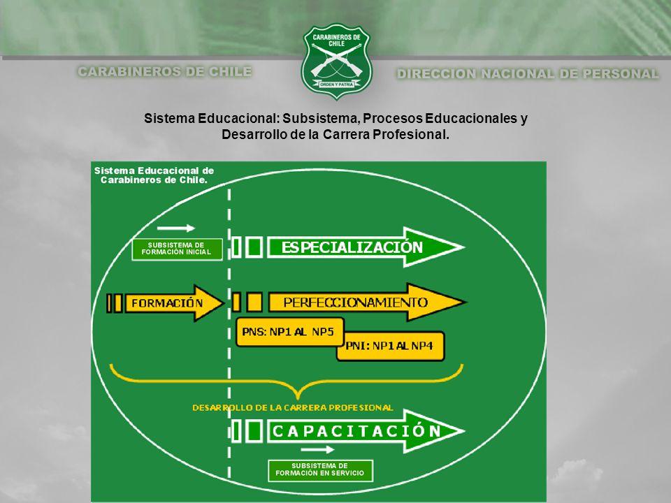 Desarrollo de la Carrera Profesional.