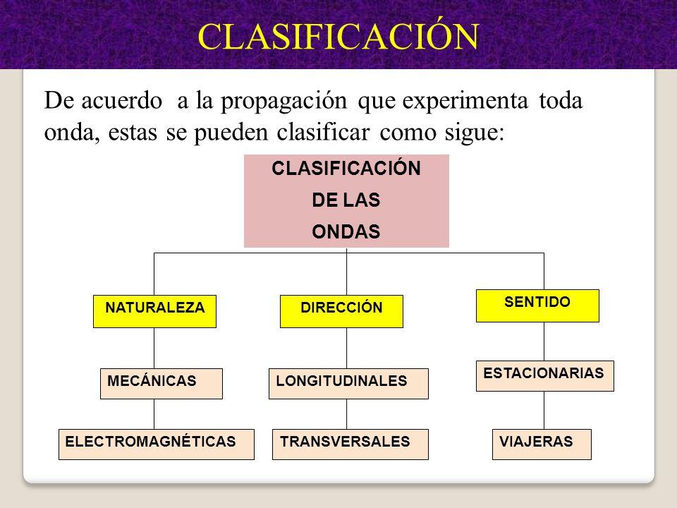I° UNIDAD: ONDAS Clasificación De Las Ondas