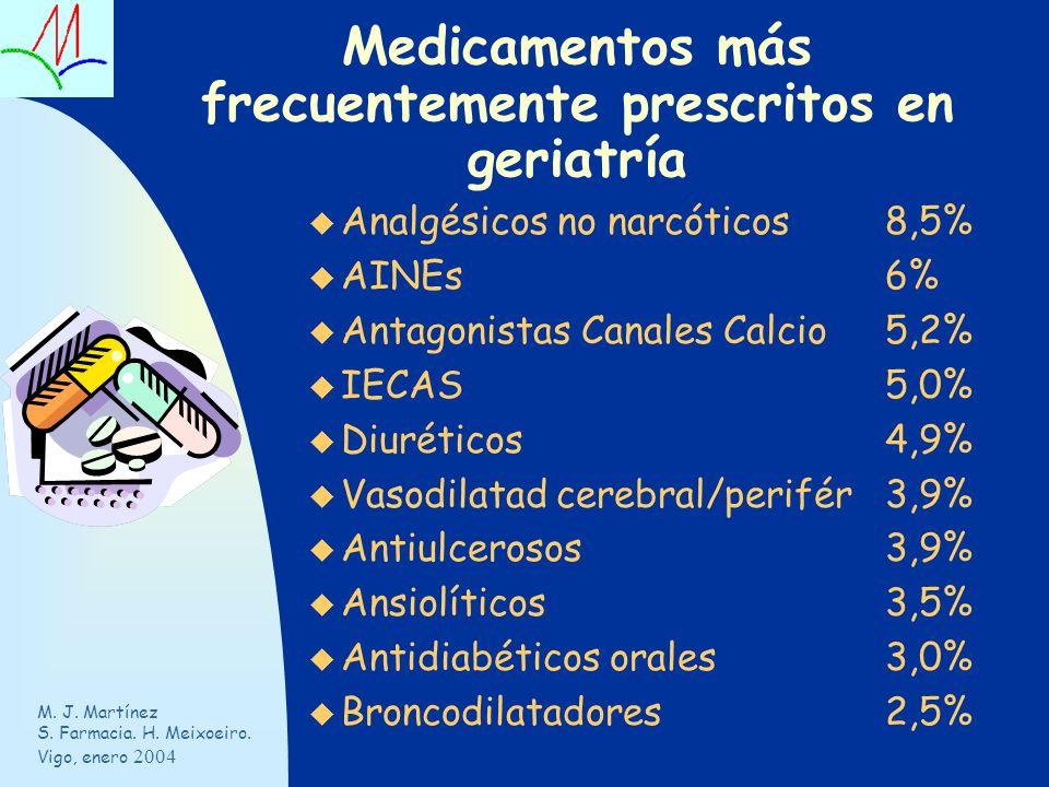 Medicamentos más frecuentemente prescritos en geriatría