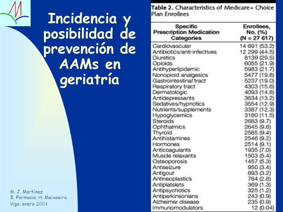 Incidencia y posibilidad de prevención de AAMs en geriatría