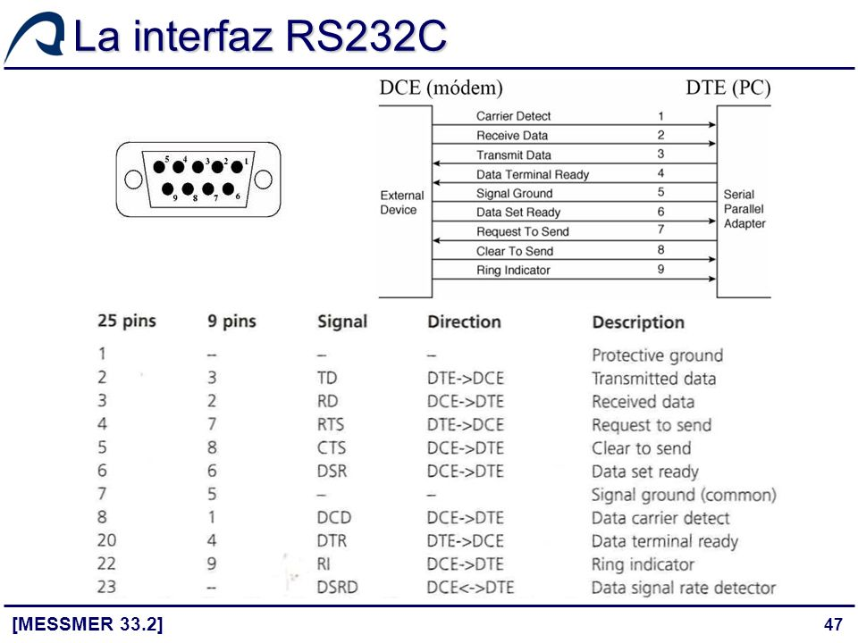 La interfaz RS232C [MESSMER 33.2]