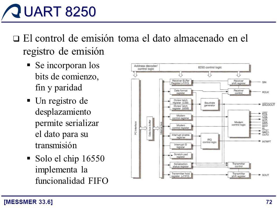 UART 8250 El control de emisión toma el dato almacenado en el registro de emisión.