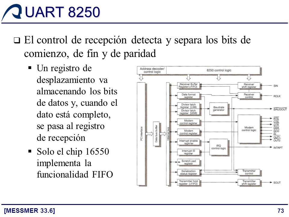 UART 8250 El control de recepción detecta y separa los bits de comienzo, de fin y de paridad.
