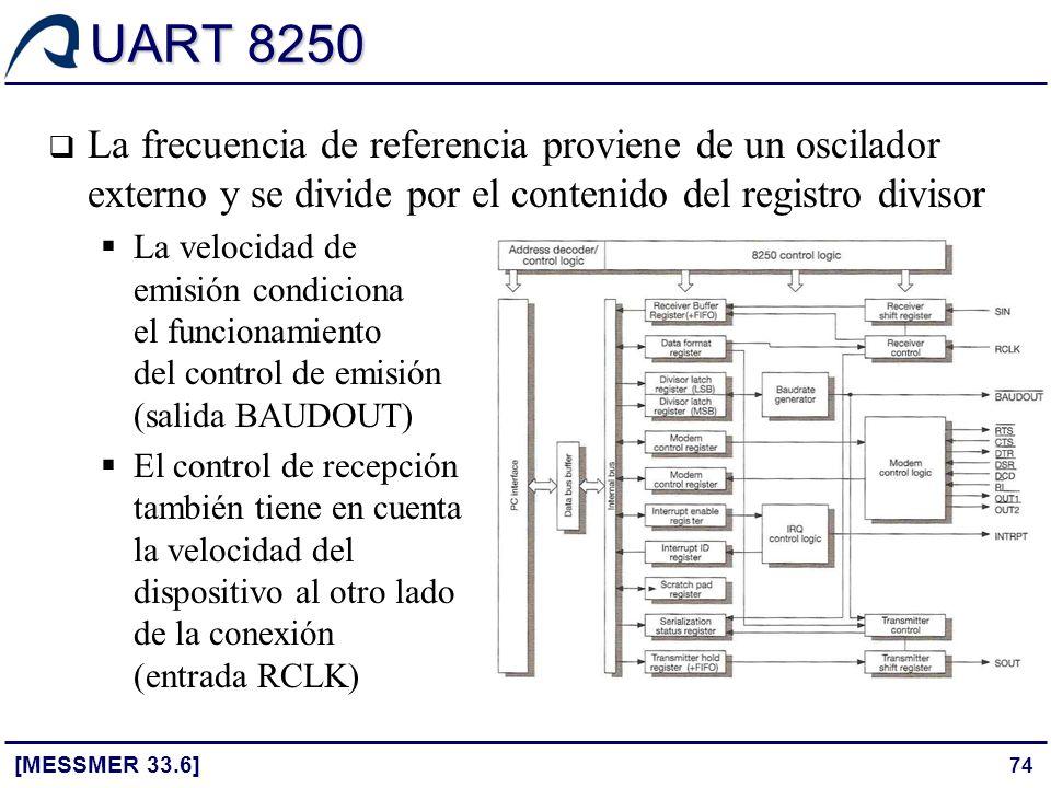 UART 8250 La frecuencia de referencia proviene de un oscilador externo y se divide por el contenido del registro divisor.
