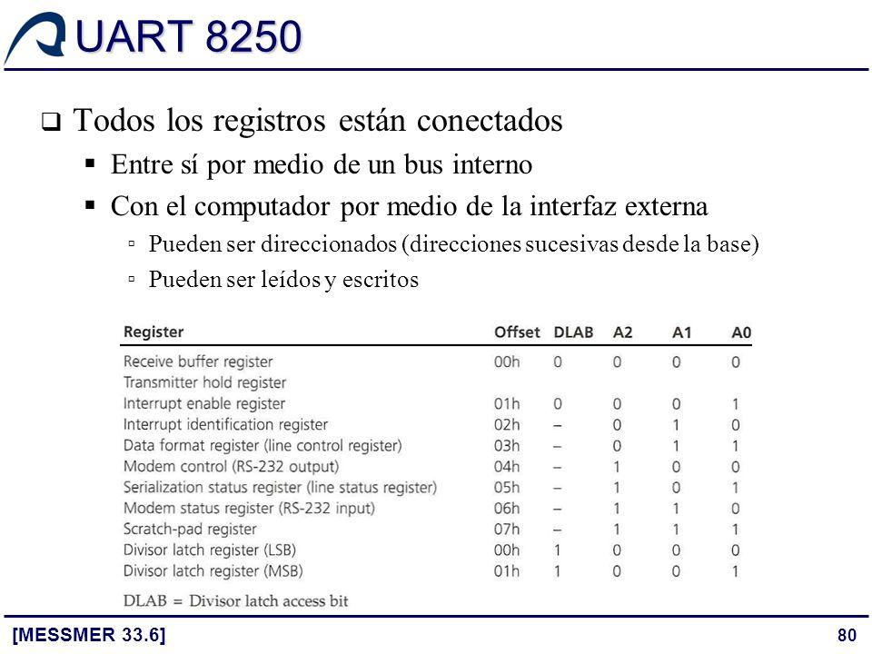 UART 8250 Todos los registros están conectados