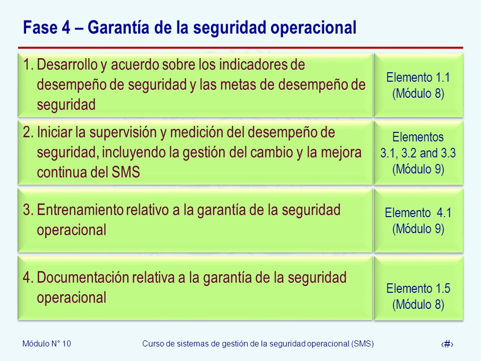 Fase 4 – Garantía de la seguridad operacional