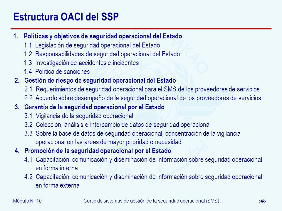 Estructura OACI del SSP