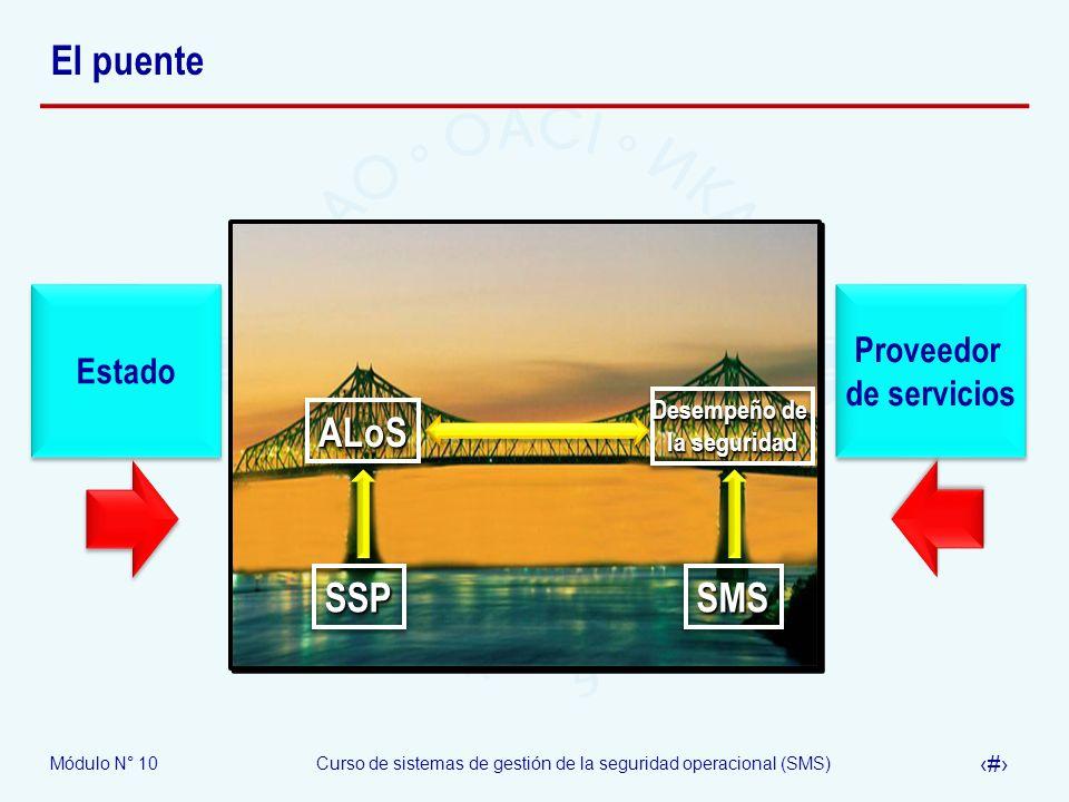 El puente SSP SMS ALoS Proveedor Estado de servicios Desempeño de