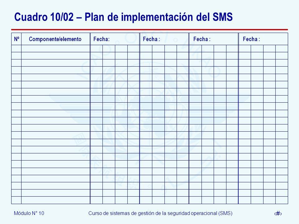 Cuadro 10/02 – Plan de implementación del SMS