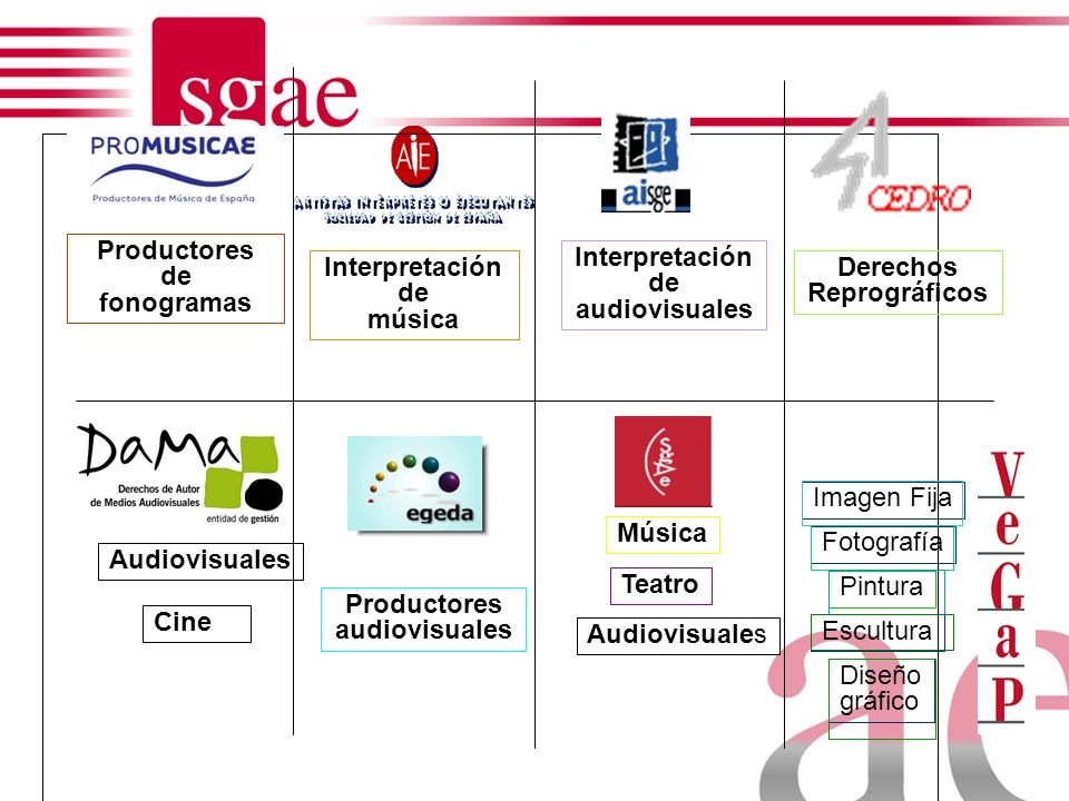 Productores de fonogramas Interpretación de audiovisuales