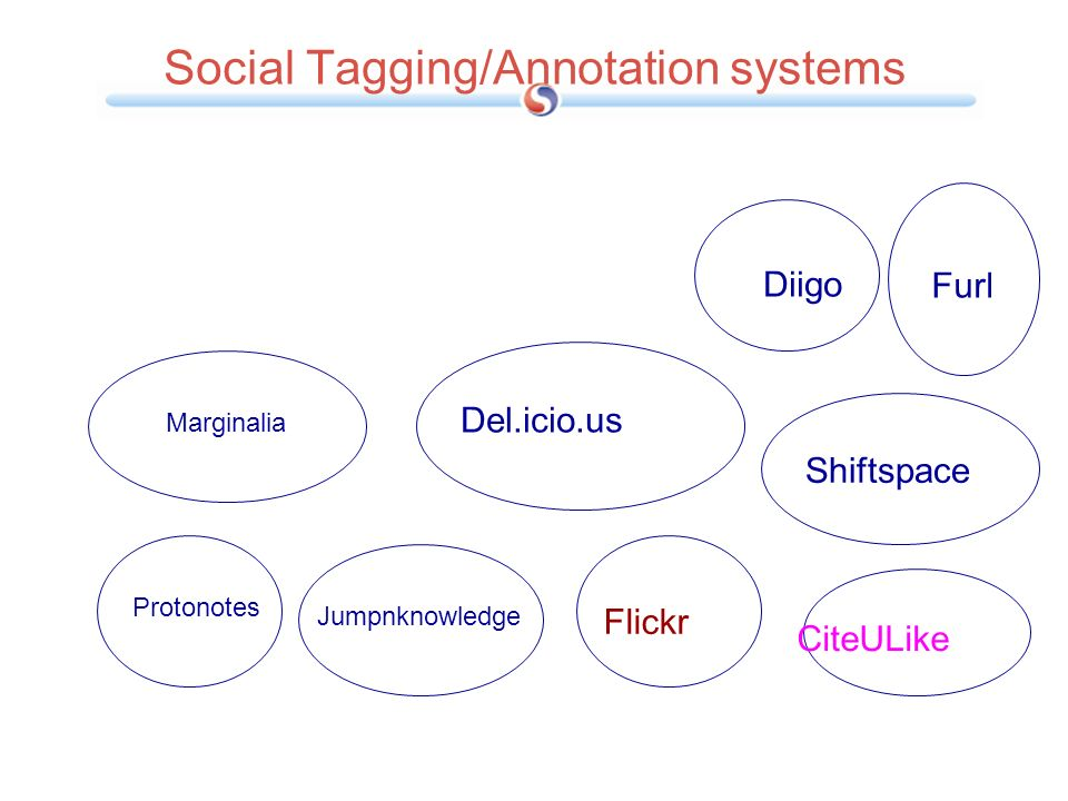 Social Tagging/Annotation systems
