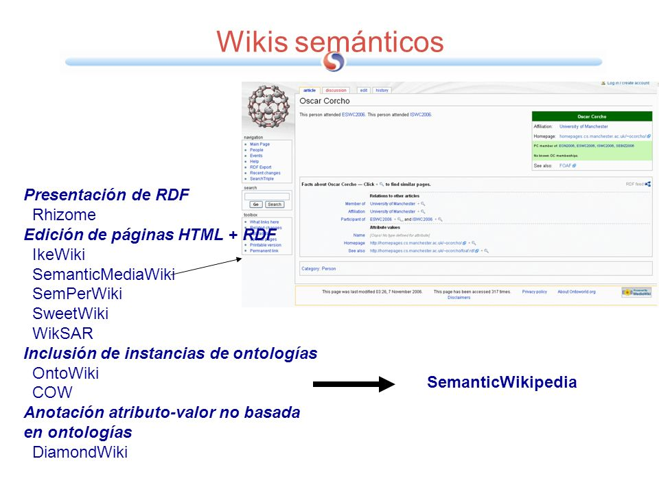 Wikis semánticos Presentación de RDF Rhizome