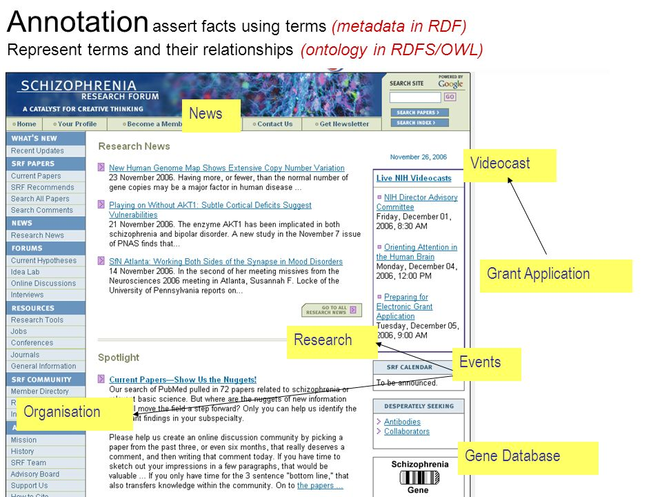 Annotation assert facts using terms (metadata in RDF)