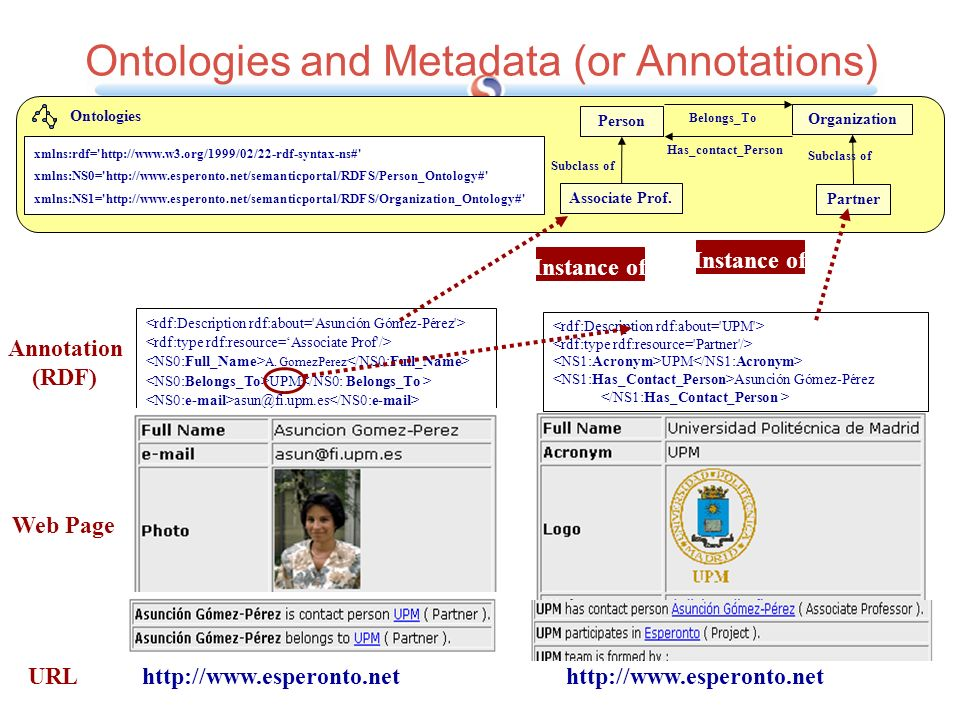 Ontologies and Metadata (or Annotations)
