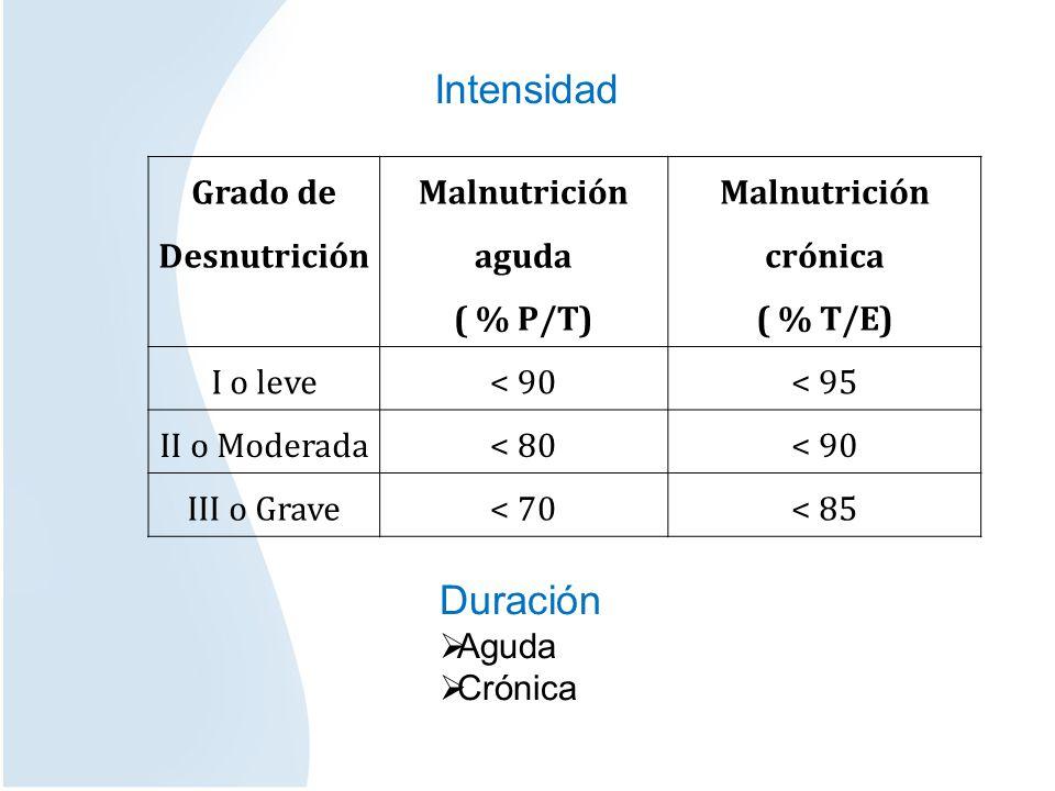 Malnutrición aguda ( % P/T) Malnutrición crónica ( % T/E)