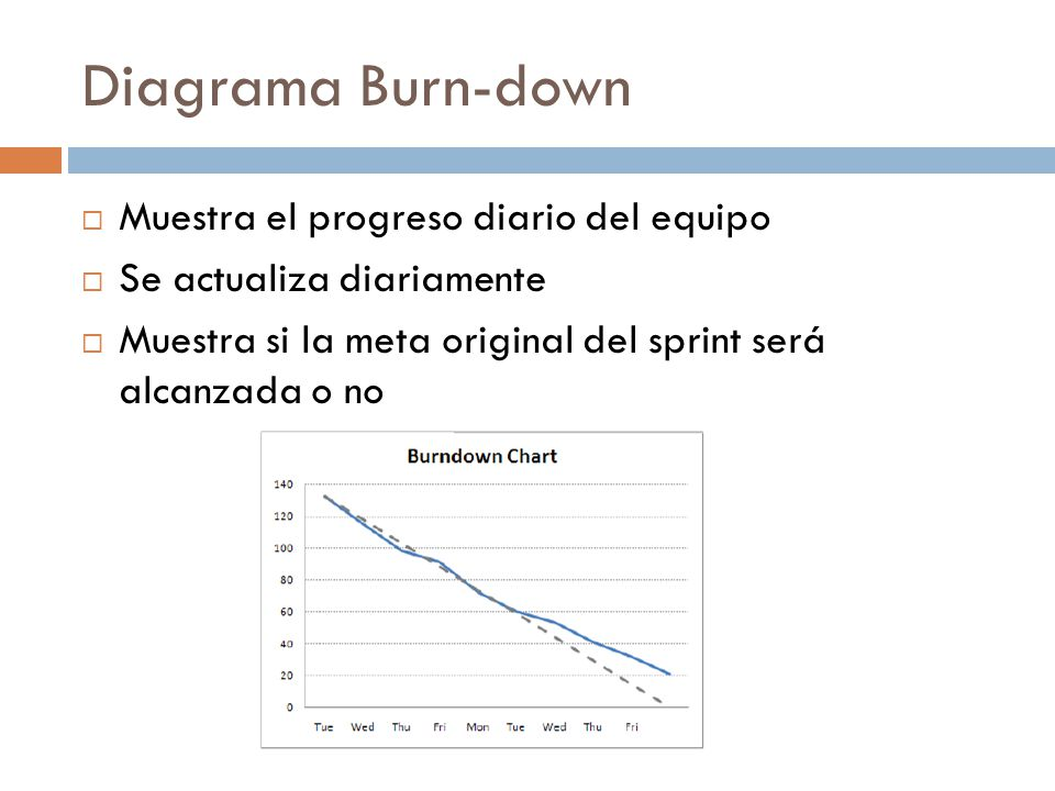 Diagrama Burn-down Muestra el progreso diario del equipo