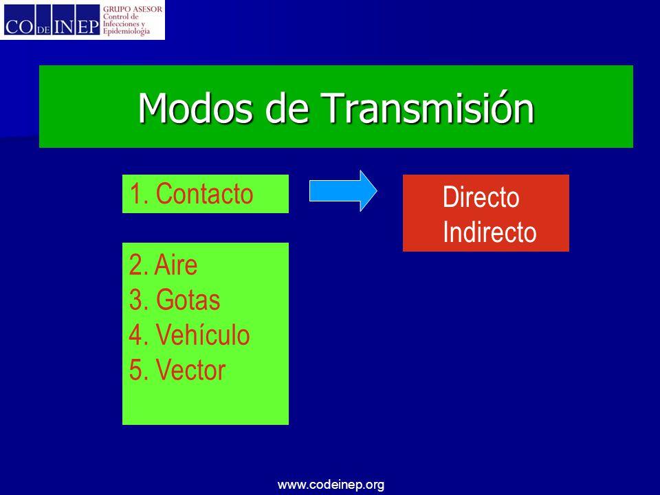 Modos de Transmisión 1. Contacto Directo Indirecto 2. Aire 3. Gotas