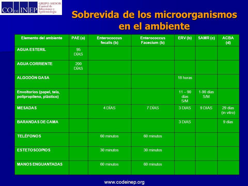 Sobrevida de los microorganismos en el ambiente