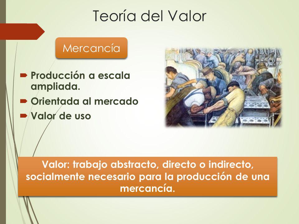 Teoría del Valor Mercancía Producción a escala ampliada.