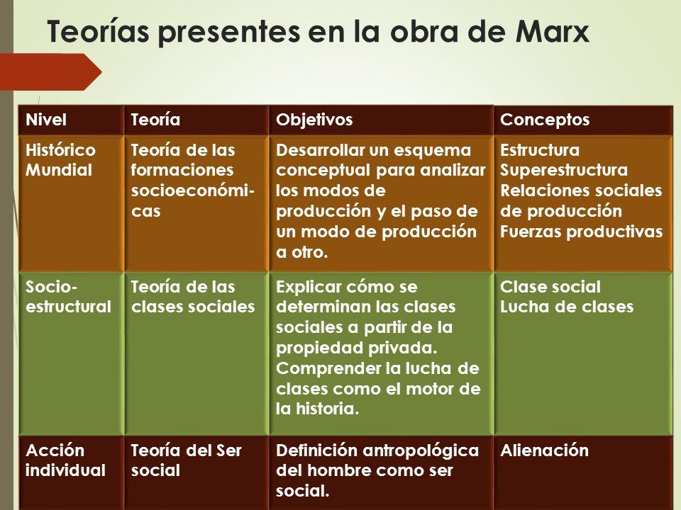 Teorías presentes en la obra de Marx