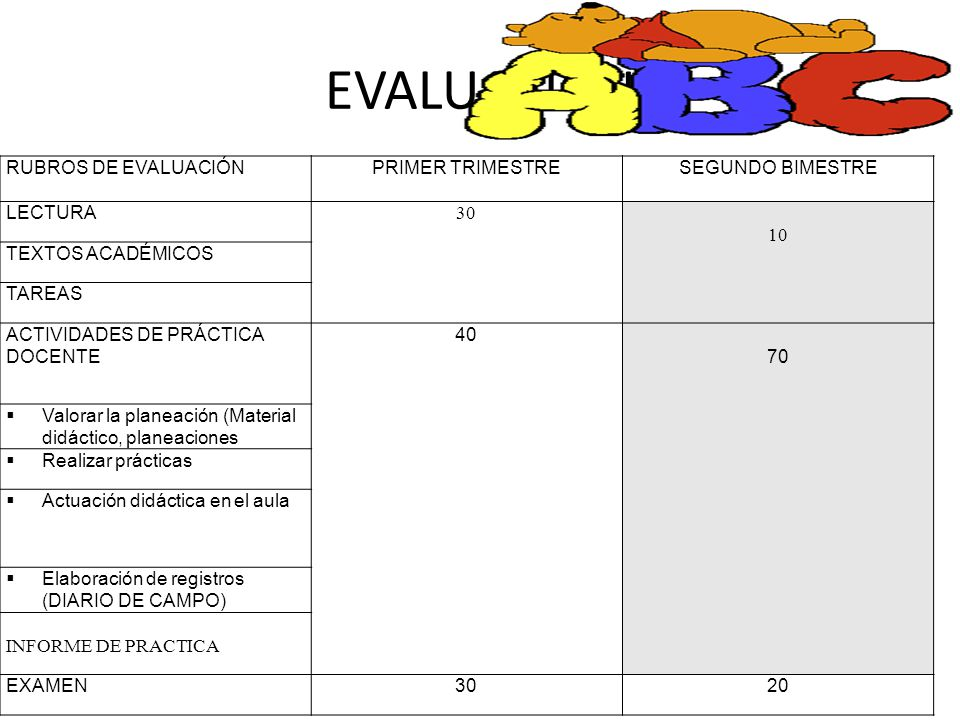 EVALUACION RUBROS DE EVALUACIÓN PRIMER TRIMESTRE SEGUNDO BIMESTRE