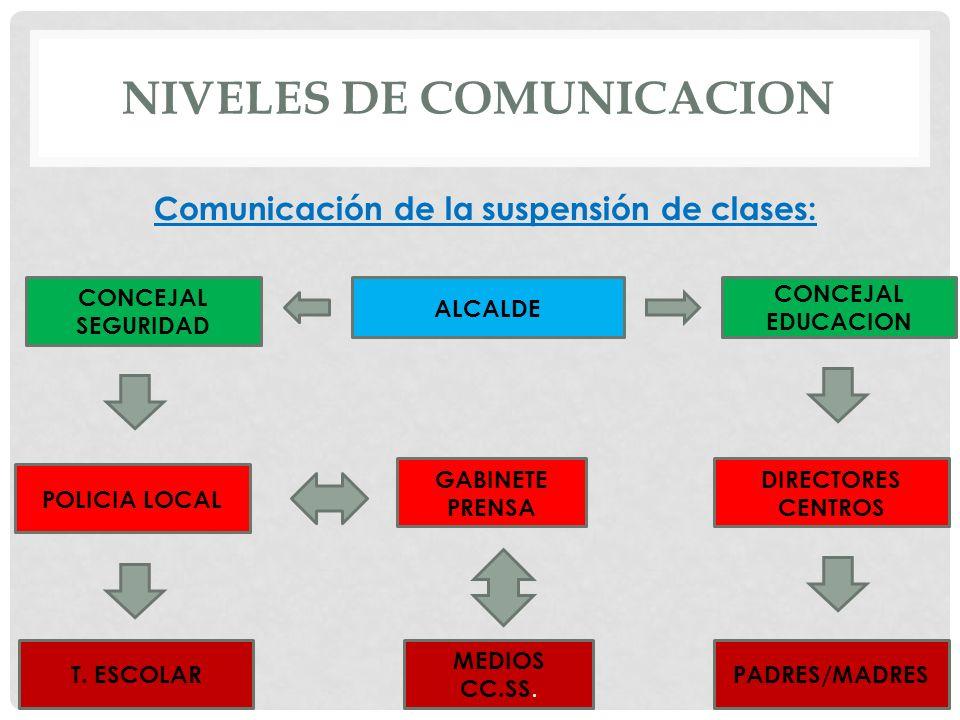 NIVELES DE COMUNICACION