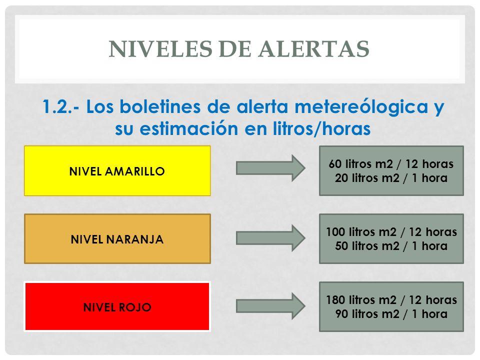 NIVELES DE ALERTAS1.2.- Los boletines de alerta metereólogica y su estimación en litros/horas. NIVEL AMARILLO.
