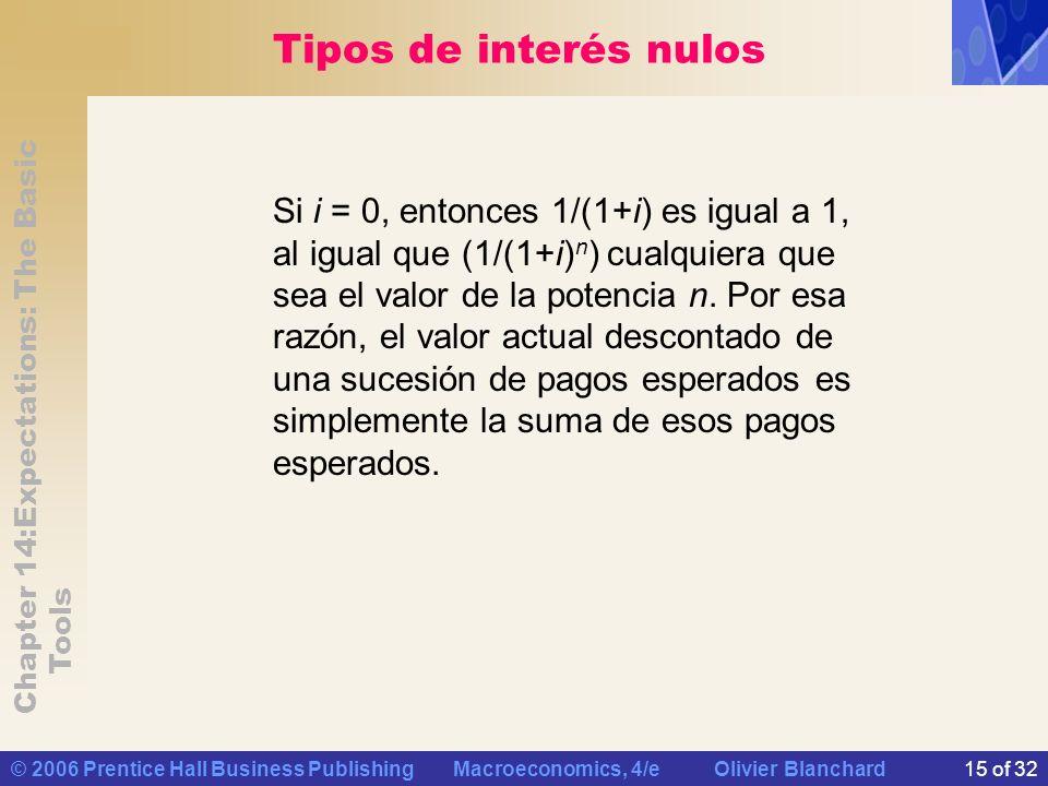 Tipos de interés nulos