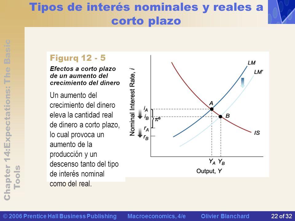 Tipos de interés nominales y reales a corto plazo