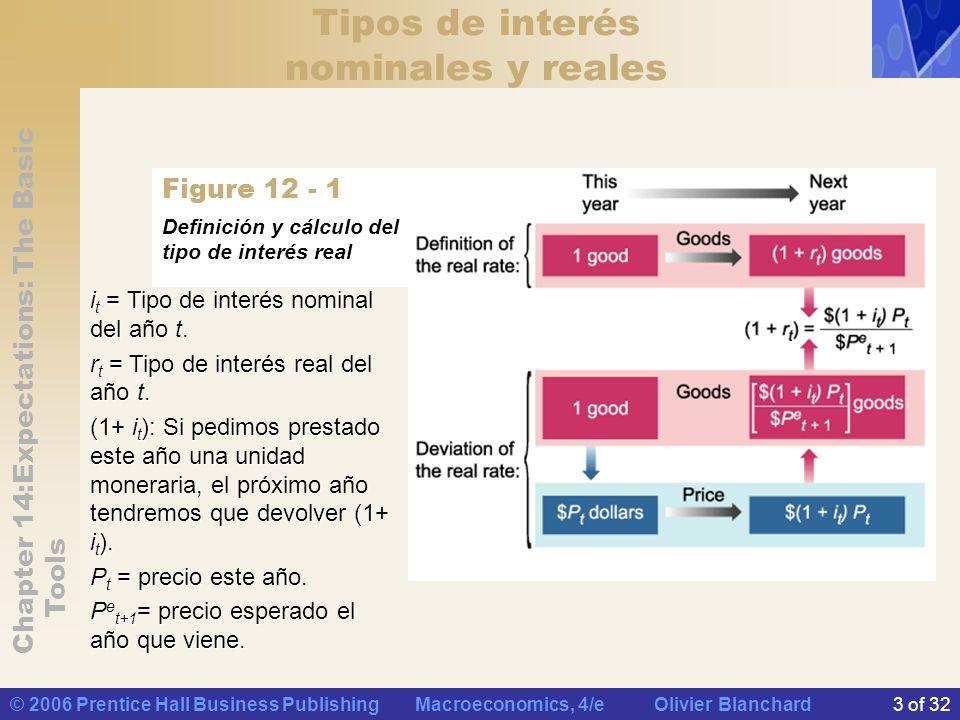 Tipos de interés nominales y reales