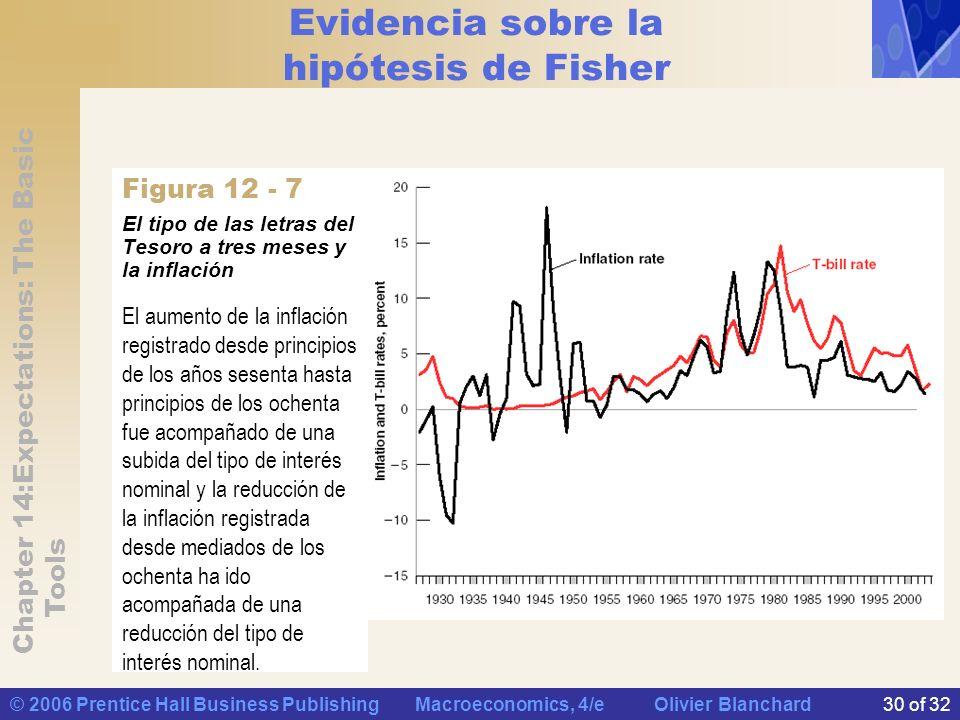 Evidencia sobre la hipótesis de Fisher
