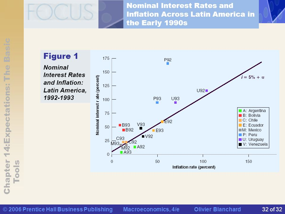 Nominal Interest Rates and Inflation Across Latin America in the Early 1990s