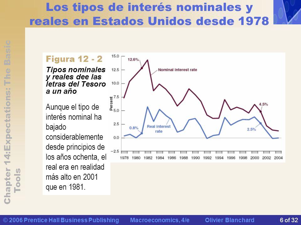 Los tipos de interés nominales y reales en Estados Unidos desde 1978