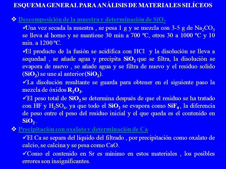 ESQUEMA GENERAL PARA ANÁLISIS DE MATERIALES SILÍCEOS