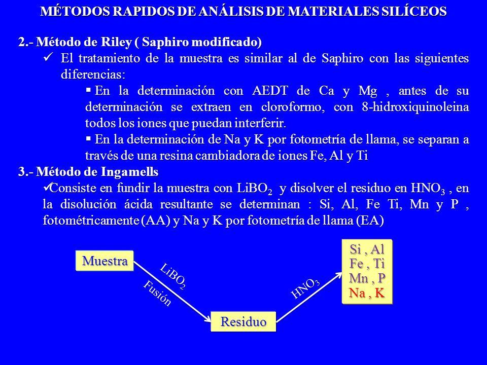 MÉTODOS RAPIDOS DE ANÁLISIS DE MATERIALES SILÍCEOS