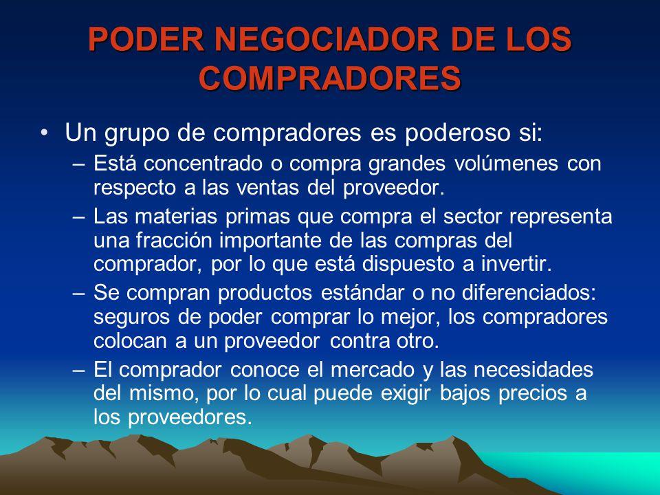 PODER NEGOCIADOR DE LOS COMPRADORES