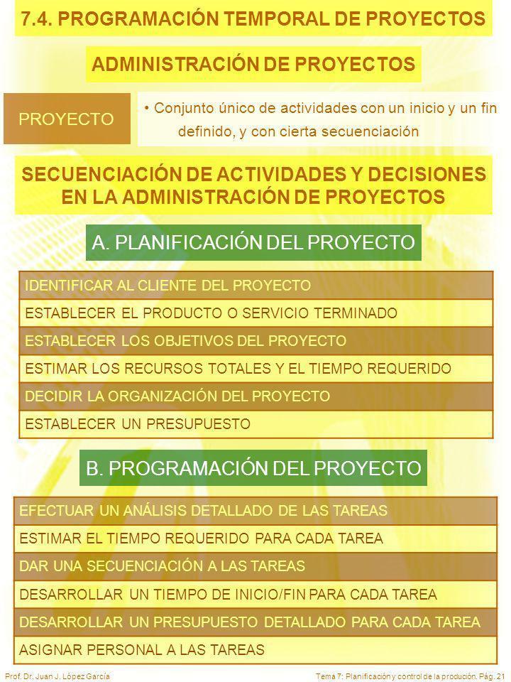 7.4. PROGRAMACIÓN TEMPORAL DE PROYECTOS ADMINISTRACIÓN DE PROYECTOS
